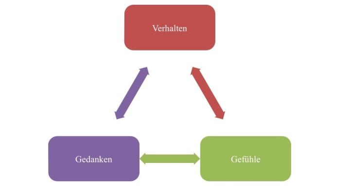 Verhalten, Gedanken und Gefühle beeinflussen sich gegenseitig